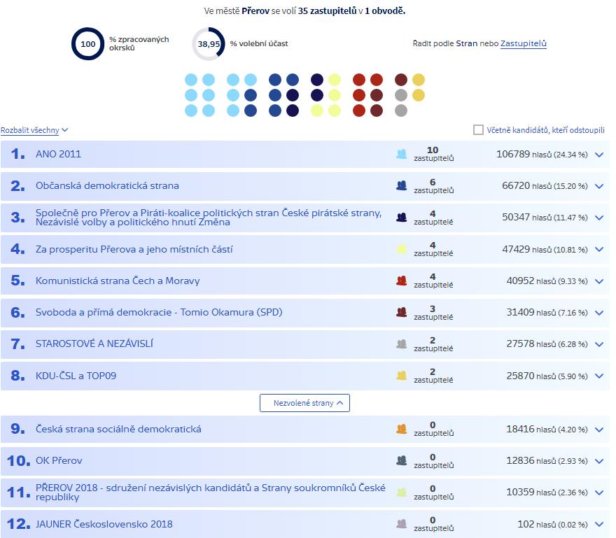 Volby do zastupitelstva města Přerova ovládlo hnutí ANO 2011, bere 10 mandátů