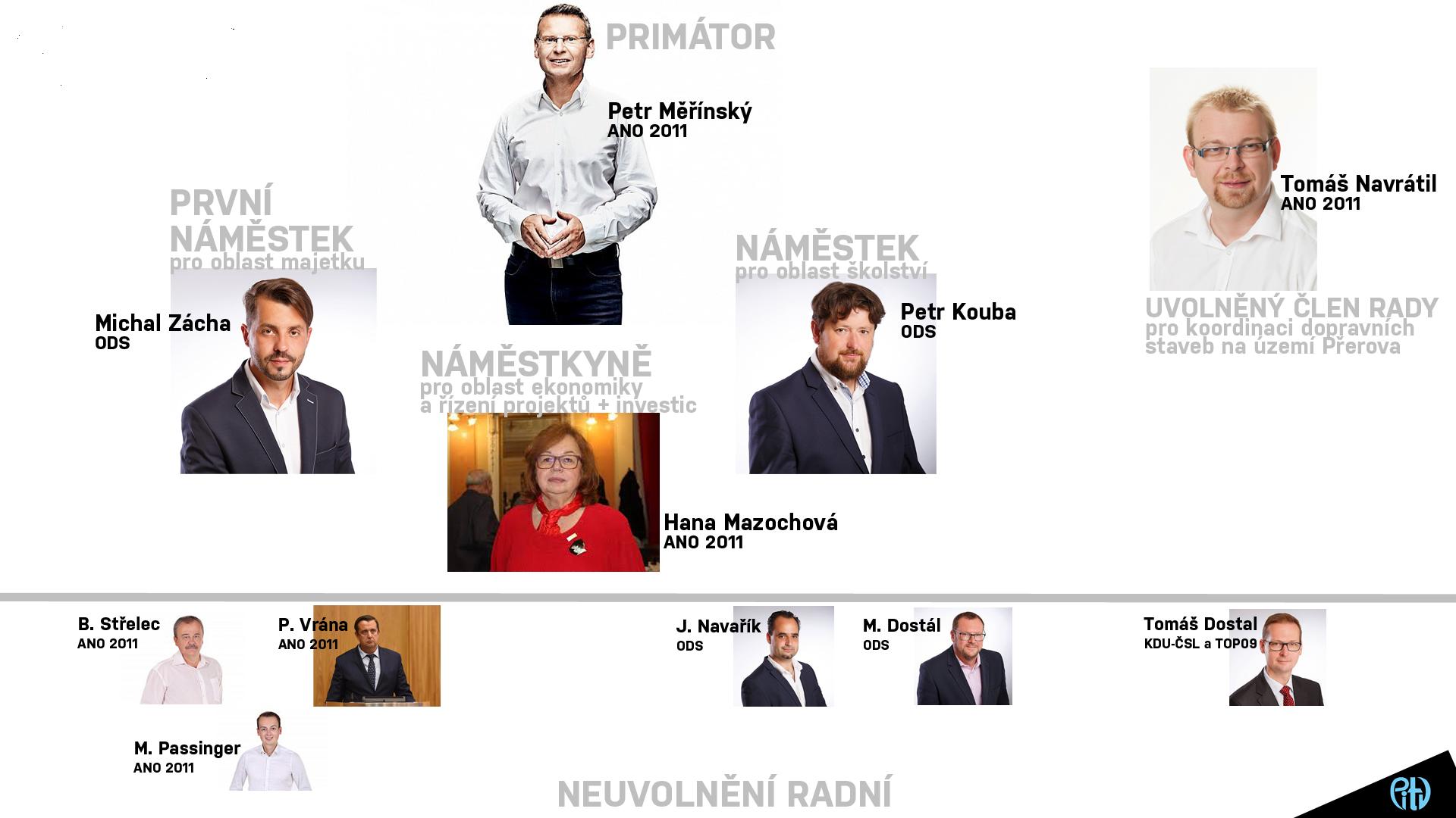 Zastupitelé zvolili nového primátora a členy rady města