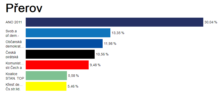 Volby do Evropského parlamentu opanovalo v Přerově ANO
